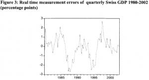 Misura degli errori nella determinazione del PIL trimestrale della Svizzera dal 1980 al 2002 - Fonte: Kugler et al. Measurement errors in GDP