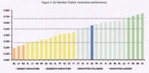 Classifica al 2013 dei 27 paesi dell'Unione in base al livello di innovazione raggiunto. Fonte: Unione Europea