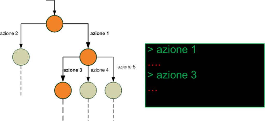 Un albero decisionale è una rappresentazione grafica delle possibilità di scelta che il giocatore ha in ogni istante di gioco.