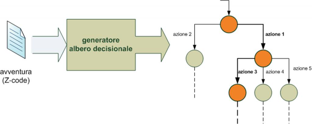 La prima fase consiste nella traduzione dell'avventura in un albero decisionale.