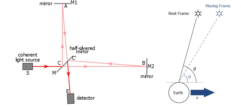 A sinistra, come misurare empiricamente la possibile variazione della velocità della luce lungo assi diversi; a destra, un esempio di aberrazione luminosa.